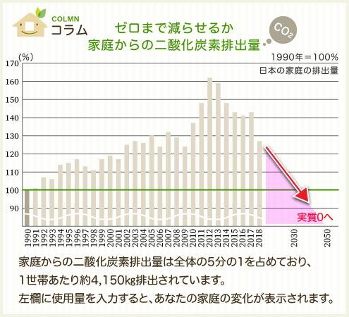 家庭からの二酸化炭素排出量は全体の4分の1を占めており、1世帯あたり約5900kg排出されています。左欄に使用量を入力すると、あなたの家庭の変化が表示されます。